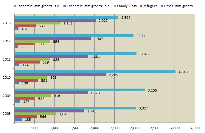 Immigration trends in Atlantic Canada 