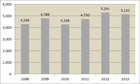 Immigration trends in Atlantic Canada Initial Entry of Temporary Foreign Workers in Atlantic Canada, 2008-2013