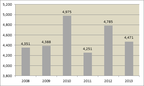 Immigration Trends in Atlantic Canada International Students Arriving in Atlantic Canada  (2008-2013)