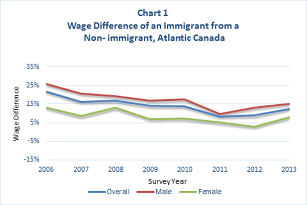 Wage Difference of an Immigrant from a Non-Immigrant