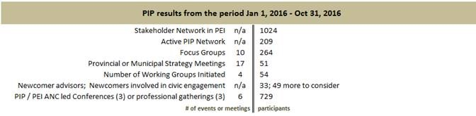PIP Results from the period Jan 1, 2016- Oct 31, 2016